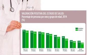 La percepción de la salud de los españoles aprueba con notable