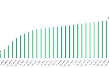 Más de 13,8 millones de PCR desde el inicio de la epidemia en España